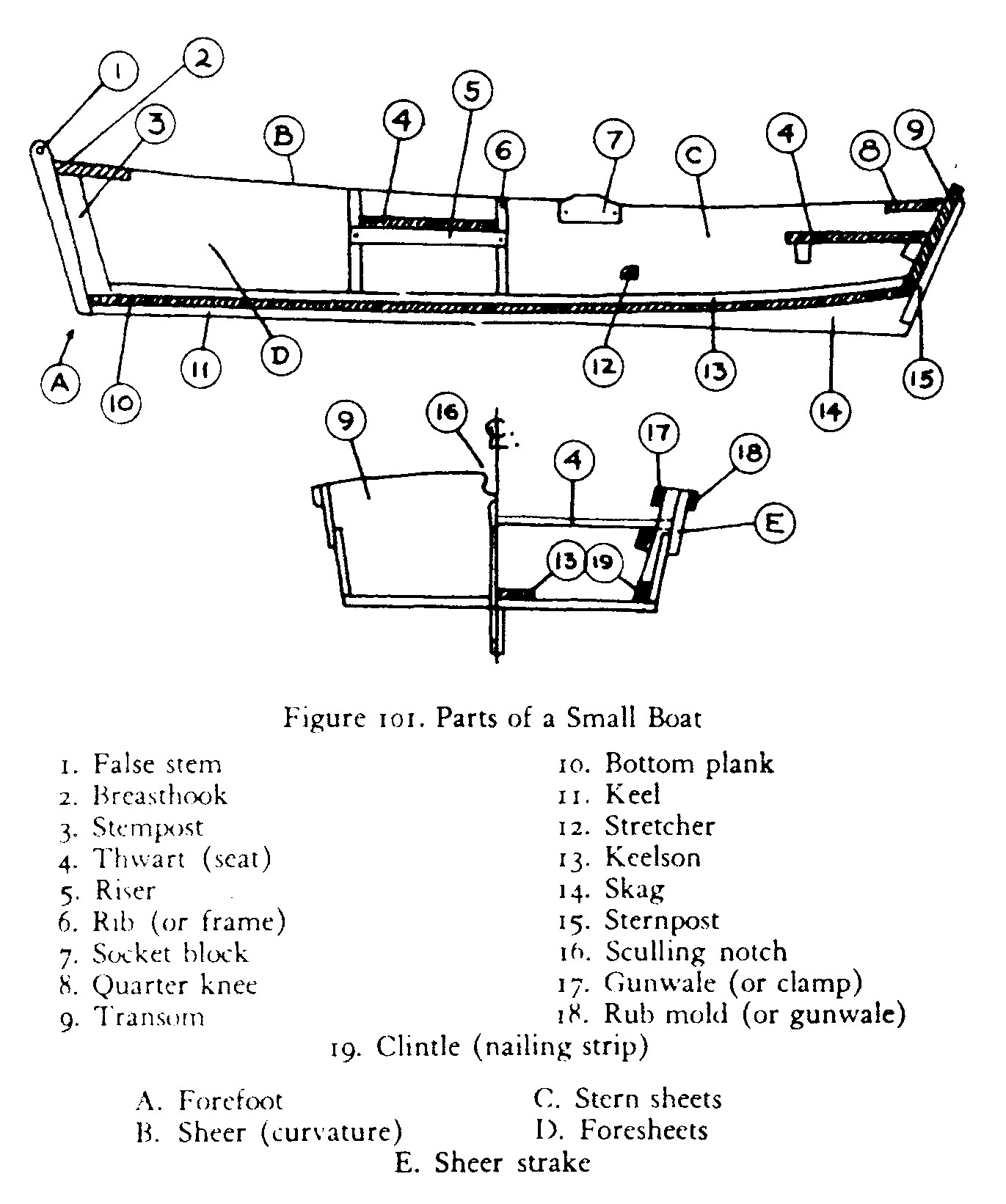 Row Boat Rowboat Diagram Smoker Craft Wiring Photos